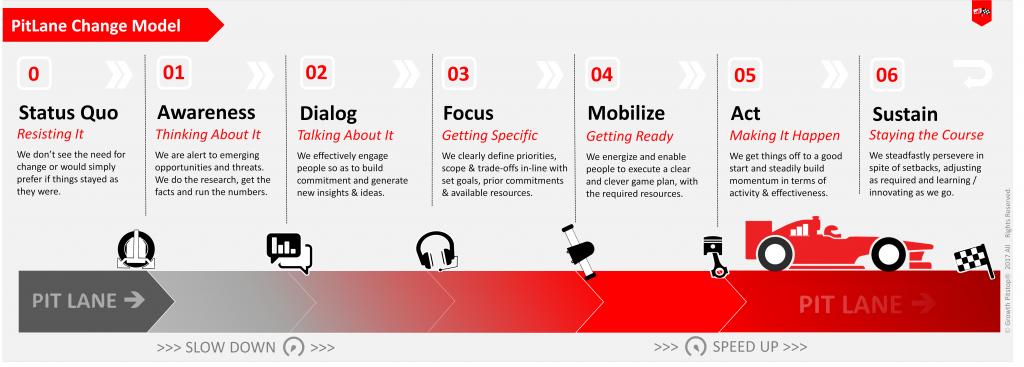 5 step change model